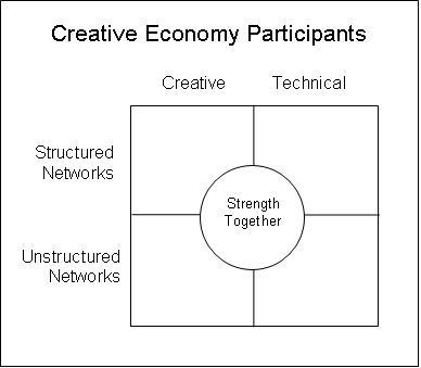 oregon-creative-industries-strength-together
